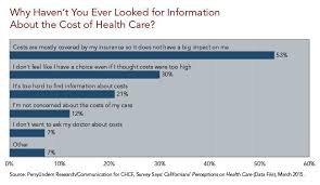 Health Care Costs By Year Chart Chart Why Havent You Ever Looked For Information About The