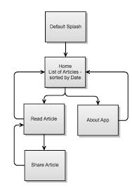 Out Of Specification Flow Chart Functional Specification Product7