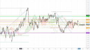 5 Minute Forex Stocks Crypto Market Update Trade War