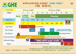 Uncommon General Hydroponics Feeding Chart General Hydro