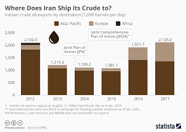 Diagram Crude Oil Iran Wiring Diagrams