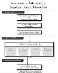 Sst Process Flow Chart Rti Flow Chart For Teachers Www Bedowntowndaytona Com