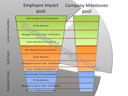 Building Startup Equity Compensation - Framework 2.0 Startup Equity Compensation Framework 2.0