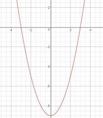 nature of roots of quadratic equation