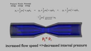 the bernoulli s equation can be considered to be a statement of the conservation of energy principle appropriate for flowing fluids
