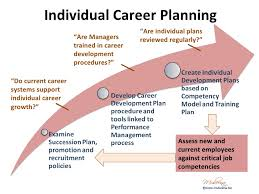 career development plan co competency based training and development