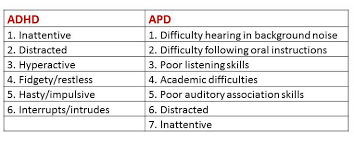 Adhd Symptoms Chart Differentiating Apd From Adhd And Other Disorders Auditory