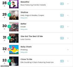Baby Shark Makes Debuts At Number 32 In The Billboard Hot