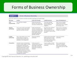 Business Ownership Types Three Types Of Business Ownership Atlas Opencertificates Co
