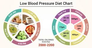 Low Bp Diet Chart Diet Chart For Low Blood Pressure Patient Low Blood