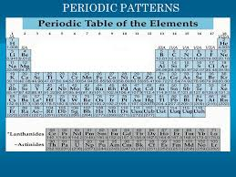 Periodic Table of Elements - ppt download