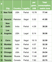 This Is How Much Weed Costs In 120 Cities Across The World