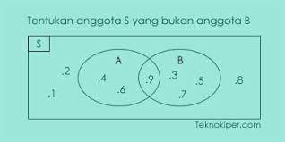 Contoh Soal Diagram Venn Contoh Soal Dan Pembahasan Himpunan Diagram Venn