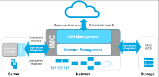 review hp intelligent management center (imc) network one config advanced at Hp Network Diagram