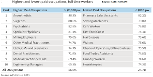 the best paying jobs in and the worst business the 10 best paying jobs in and the worst