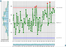 P Charts Spc Charts Online
