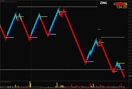 Mcx Trading With Renko Bars Traderji Com