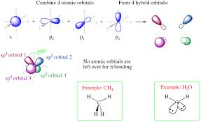 Molecular Hybridization Chart Orbital Diagram For Sp3 Reading Industrial Wiring Diagrams