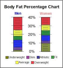 Visceral Fat Chart Pin On Workouts Weight Control