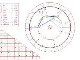 0800 Horoscope Free Birth Chart 0800 Horoscope Com Interactive Astrology My Shit