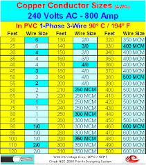 Wire Gauge Vs Amps Chart Conductors 800 Amp Conductors Installation