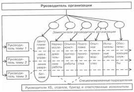 Реферат Типы организационных структур ресурсы организации  Типы организационных структур ресурсы организации