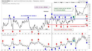 Weekend Report The Gold To Xau Ratio Some Major Clues