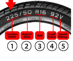 Learn Everything About Tires Tire Education Information