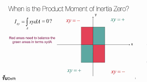 Product Moment Of Inertia And Principal Axes