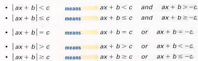 notice that when an absolute value is less than a number the inequalities are connected by and when an absolute value is greater than a number