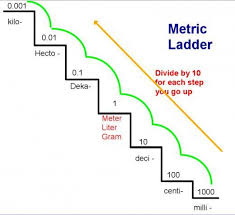 Stair Step Conversion Chart Converting Within The Metric System Using The Metric