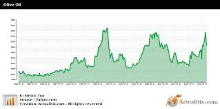Olive Oil Price Chart Olive Oil Price Raw Material