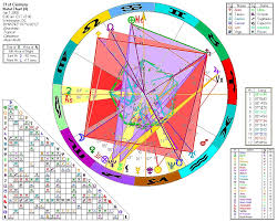 James Franco Birth Chart A F