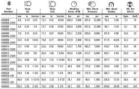 Ideal Hose Clamp Size Chart Bedowntowndaytona Com