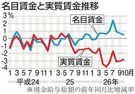 「日本の賃金、世界に見劣り 国際競争力を左右(賃金再考)」の画像検索結果