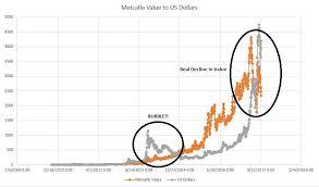Yes Virginia Bitcoin Has A Value Part I Winklevoss