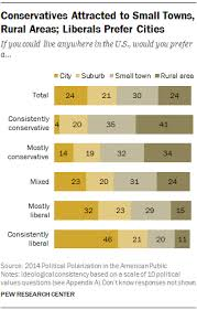 Conservative Vs Liberal Chart Chart Of The Week The Most Liberal And Conservative Big