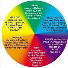 affordance concept diagram  Interior Color Theory ...