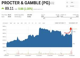 Procter Gamble Stock Quote Enchanting JEFFERIES There Are No Bad Outcomes For The Procter Gamble Board