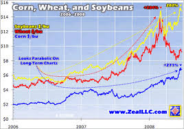 Historical Grain Charts Soft Commodities Bull Market Grains The Market Oracle