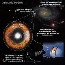 Esquema de la captación, por primera vez, de las etapas iniciales de una  supernova/Ofer Yaron