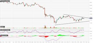 Ltc Usd Technical Analysis Could Litecoin Be Setting Up For