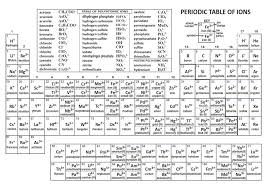 Periodic Chart With Charges - The periodic table oxford labs ...