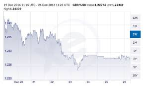 Pound Sterling To Make Strong Recovery Against Us Dollar In