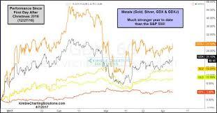 Kimble Charting Solutions Gold Bugs Breakout Very Bullish Says Joe Friday Kimble