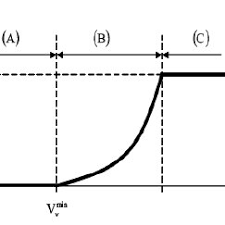 electrical schematic of the controller scientific diagram power curve of a wind turbine depending on the wind speed