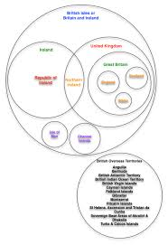 British Isles Venn Diagram Uk Great Britain Ireland Clarified With A Venn Diagram