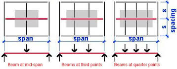 I Beam Span Chart Steel Beam And Girder Calculator Prelim 2 Practice