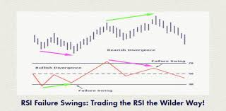 Rsi Chart Online Rsi Failure Swings Trading The Relative Strength Index Rsi