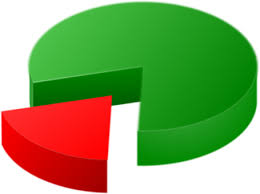 50 Free Pie Chart Chart Images Pixabay